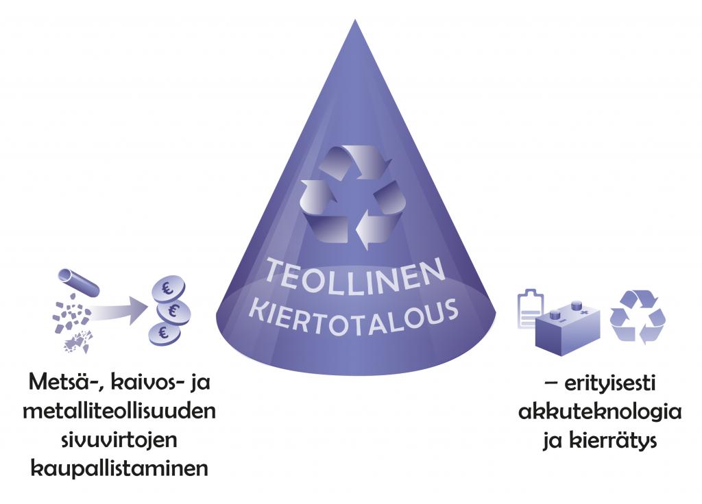 ELMO klusteriteema_ Teollinen kiertotalous