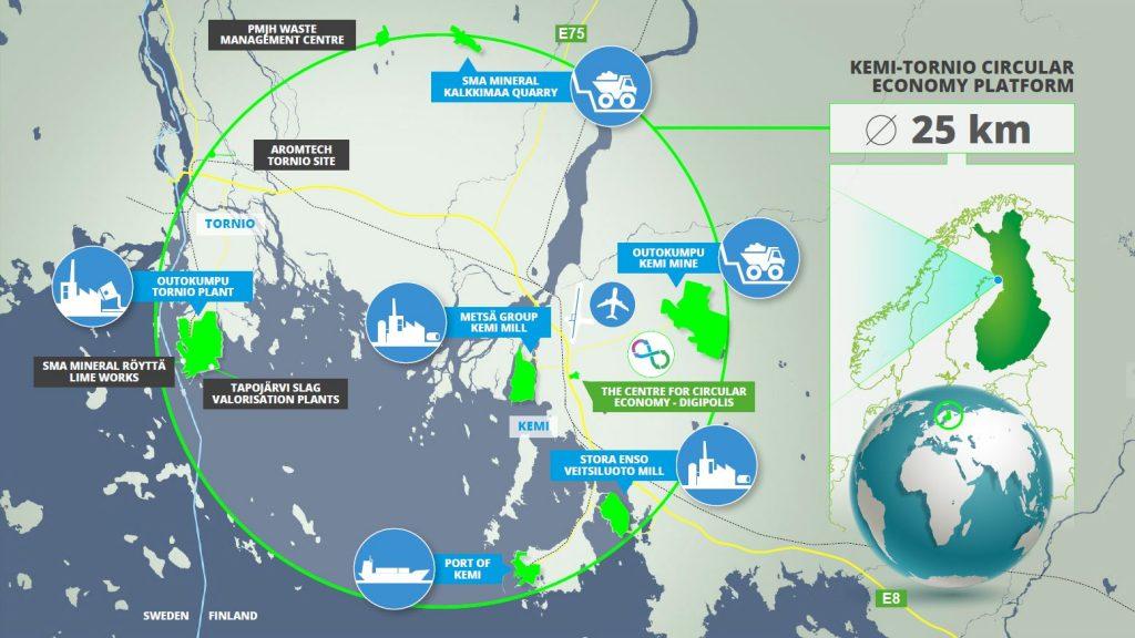 Kemi-Tornio circular economy platform